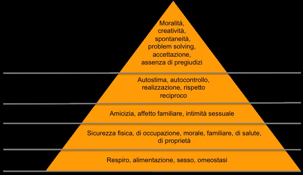 piramide di Maslow, come gestire, stress, stanchezza